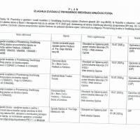 Plan izlaganja izvadaka iz privremenog Središnjeg biračkog popisa